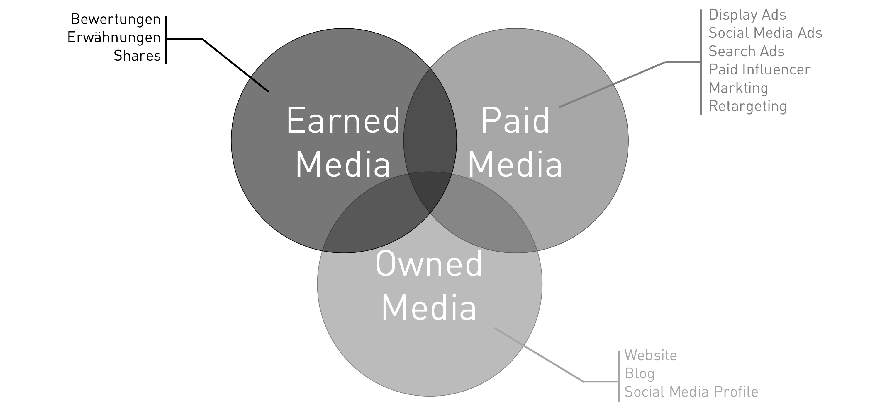earned-owned-paid