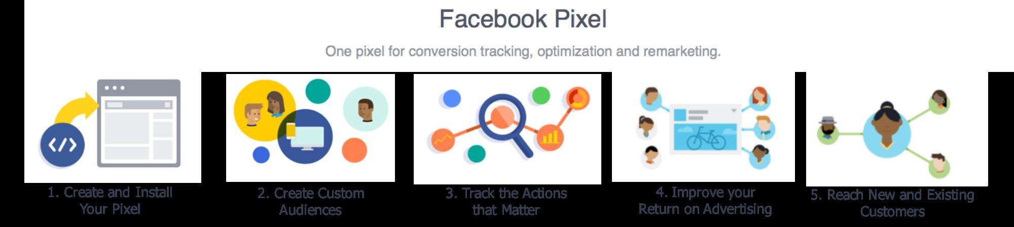 facebook-pixel-schritte