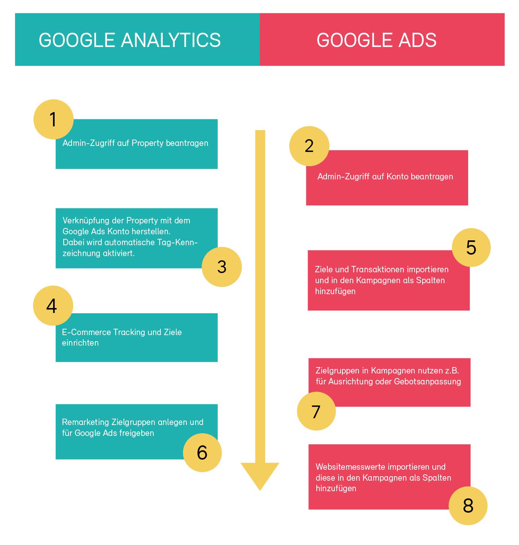 In 8 Schritten zur optimalen Verknüpfung von Analytics & Google Ads
