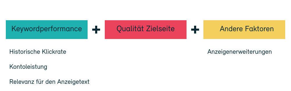 Darstellung der Komponenten des Qualitätsfaktors in Google Ads