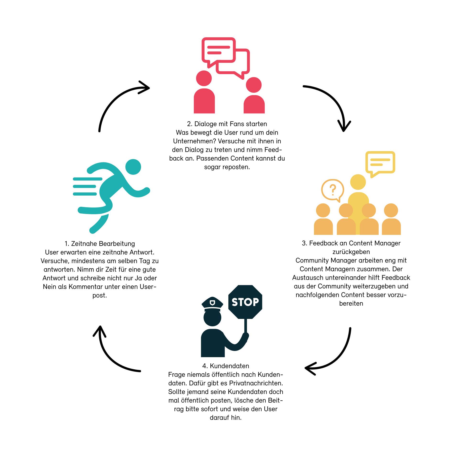 Infografik Kreislauf Community Management
