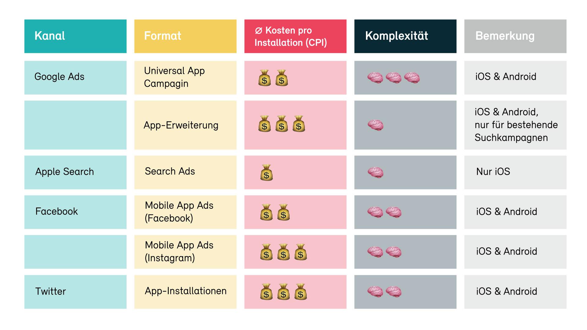 Übersicht wichtigste Kanäle für App Kampagnen